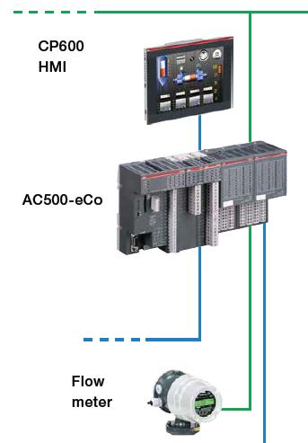 PLC AC500 - SEITA